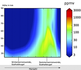 "GPL, Shaposhnikov et al.: Seasonal ""Water"" Pump in the Atmosphere of Mars: Vertical Transport to the Thermosphere"