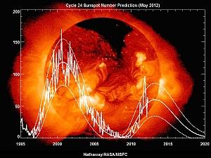 Schätzung des Verlaufs der Sonnenaktivität nach Anzahl der Sonnenflecken von Mai 2012  (Bild: NASA/David Hathaway)