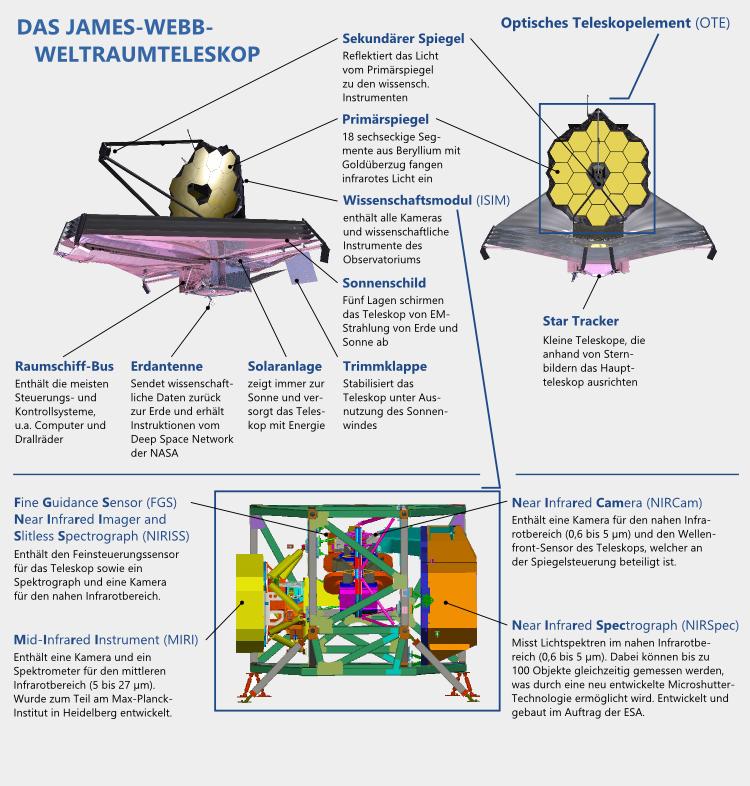 Fortschritte beim Bau des James-Webb-Teleskops