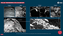 Images: Touchdown 1: ESA/Rosetta/Philae/ROLIS/DLR; all other images: ESA/Rosetta/MPS for OSIRIS Team MPS/UPD/LAM/IAA/SSO/INTA/UPM/DASP/IDA; Analysis: O'Rourke et al (2020)