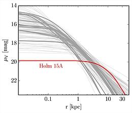 Schwaches Leuchten: Dieses Diagramm zeigt die Verteilung der Flächenhelligkeit der zentralen Haufengalaxie Holm 15A. Im Vergleich zu anderen Galaxien hat der Kern der Galaxie eine sehr geringe Flächenhelligkeit und erstreckt sich über einen Durchmesser von rund 15.000 Lichtjahren. (Bild: MPE)