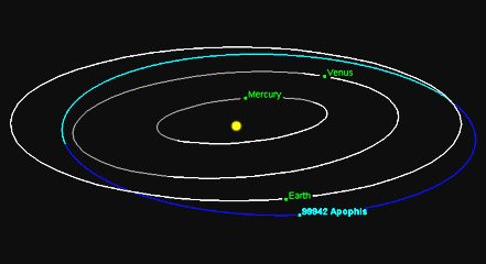 Apophis Nasa  NearEarth Object Program