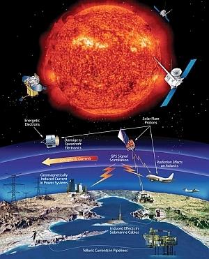 Mögliche Auswirkungen von Sonnenstürmen - Illustration  (Bild: NASA)