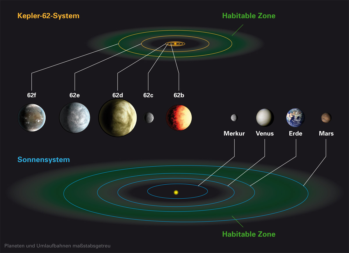 solar system relative distances in - photo #41
