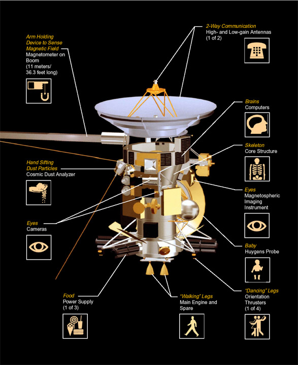 from saturn huygens probe pictures - photo #13