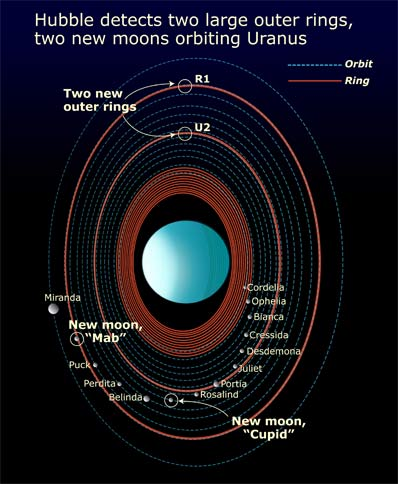 How Many Rings Does Uranus Have